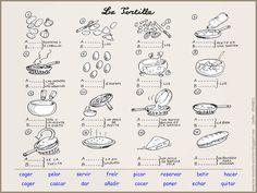 SPIVa U5: Me encanta escribir en español: el imperativo