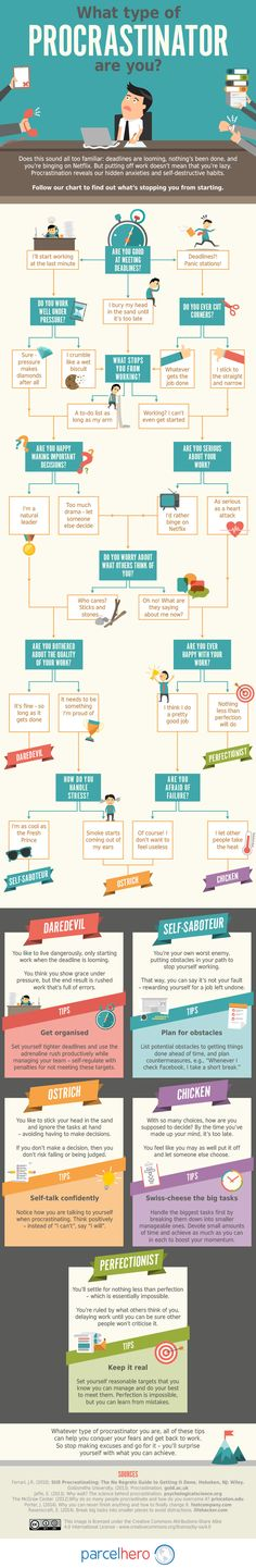 Find Out Which Type of Procrastinator You Are [Infographic] - Hongkiat