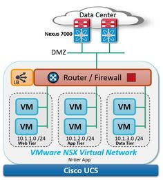 Seven reasons VMware NSX, Cisco UCS and Nexus are orders of magnitude more awesome together | The Network Virtualization Blog - VMware Blogs...