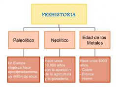 Homeschool, Learning, Cultura General, Hair, Socialism, Social Science, Art History, Science Activities, History Teachers