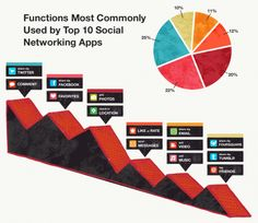 Top 10 Apps For The Social Industry