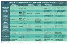 Fizetett ösztöndíjprogramok az EU intézményeinél - 2016 http://europapont.blog.hu/2016/12/14/gyakornoki_lehetosegek_bizottsagnal