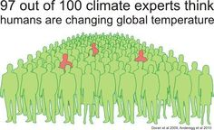 FACTS DON'T LIE .... BUT DENIERS DO  More than 97% of 4,000 international scientific papers analyzed in peer-reviewed study published today in the journal Environmental Research Letters were found to acknowledge human-caused global warming.  Here's the study: