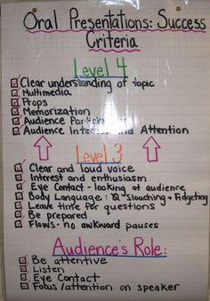 STANDARD E Oral Presentation Success Criteria plus other classroom tips from 2 Peas and a Dog. Learning Targets, Learning Goals, Student Learning, Kindergarten Learning, Learning Objectives, Teaching Tools, Teacher Resources, Drama Teaching, Teaching Art