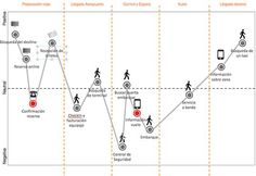 Love this design for mapping emotional journey!
