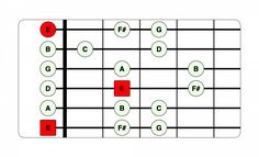10 Essential Guitar Scales for Beginners Beginner Guitar Scales, Guitar Scales Charts, Guitar Chords And Scales, Guitar Chords And Lyrics, Guitar Strumming, Music Theory Guitar, Guitar Solo, Guitar Tips, Music Guitar