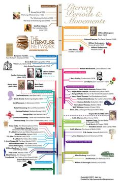 Timeline of literary periods and movements (infographic) is part of Teaching literature - The team from The Literature Network, an online community of literature lovers, created a nice infographic that visualizes a timeline of literary… British Literature, Teaching Literature, World Literature, Teaching Reading, Teaching Resources, English Literature A Level, British History, Postmodern Literature, Language And Literature