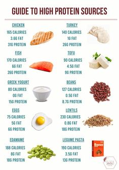 Healthy High Protein Meals, High Protein Low Carb, Protein Diets, High Protein Recipes, Fruits High In Protein, Healthy Eating, Healthy Recipes, High Sources Of Protein, Healthy Food