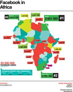Comprehensive infographic of Facebook penetration on the African continent.