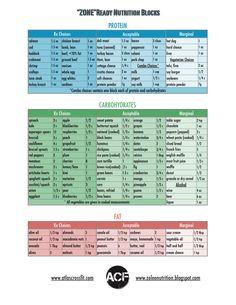 PALEO AND ZONE BASICS: Chart