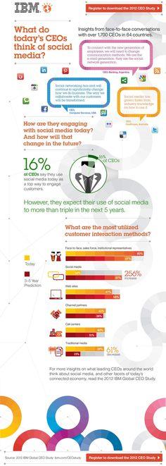 digit, market, social media, socialmedia infograph, ibm, social busi, ceo sobr, today ceo, medium