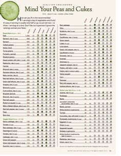 Produce, ranked by health benefit! www.frontdoorfarms.com