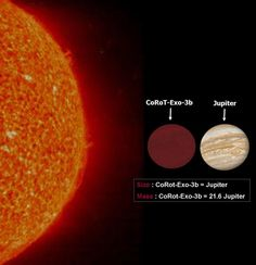 COROT-exo-3b. It is about the size of Jupiter, but 20 times that planet's mass, making it about twice as dense as lead. Scientists have not ruled out that the COROT-exo-3b may be a brown dwarf, or failed star.