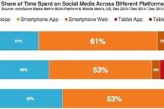 Ad Blocking Isn't the End of the World, Marketers  #digitalmarketing