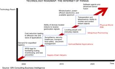evolution of the internet of things