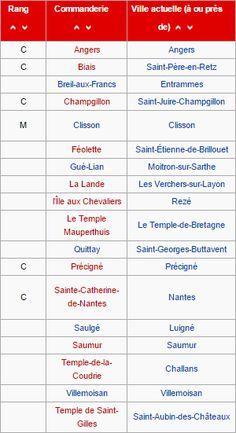Commanderies templières dans les Pays de la Loire, France