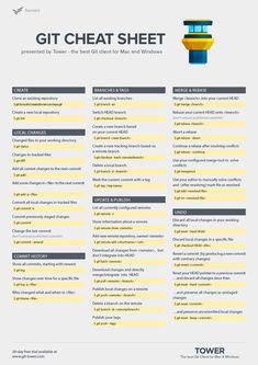 Git Cheat Sheet, Category citation index daily direct experiments fiction hub Computer Technology, Computer Programming, Computer Science, Programming Languages, Medical Technology, Energy Technology, Technology Gadgets, Learn Computer Coding, Computer Basics
