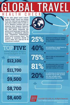 Infographic: Global travel health check | Revenue Management | Scoop.it