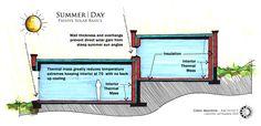 summer/day passive solar performance diagram
