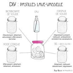 Pastilles lave-vaisselle - Jenkins K. Green Life, Diy Cleaning Products, Cleaning Hacks, Dishwasher Tablets, Mousse, Flylady, Natural Lifestyle, Green Cleaning, Zero Waste