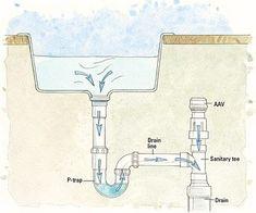 installing an air admittance valve under a sink