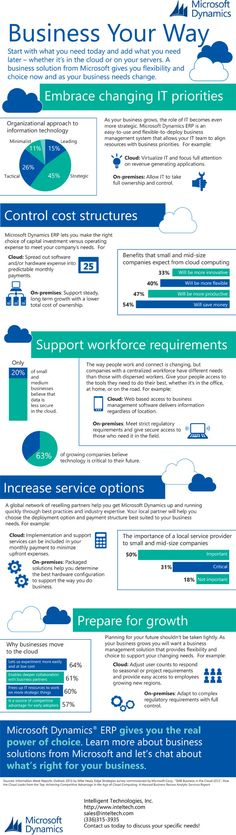 Are you looking for a new small business ERP solution? This infographic will help you decide whether a cloud or on premises deployment of Microsoft Dynamics ERP is best for you.