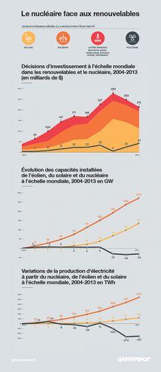 Le nucléaire en déclin face au énergie renouvelable. Quel avenir voulons -nous ?