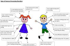 Sensory processing disorders