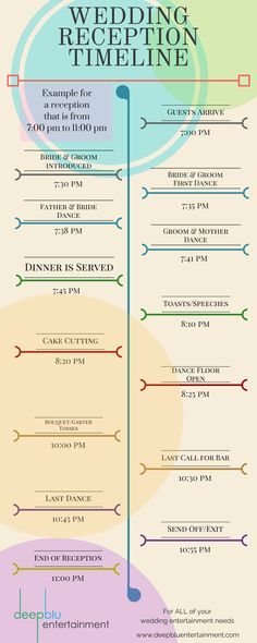 Example Wedding Reception Timeline. This is a typical format for a 4 hour wedding reception. Not all events are the same, but they do have a standard flow. Use this as a guide to help you plan the perfect reception :)