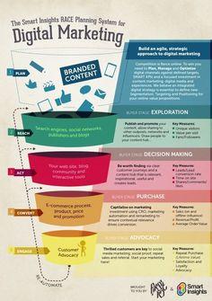 A digital marketing framework from Smart Insights -