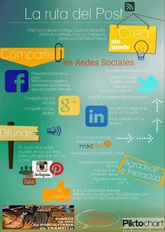 La ruta del Post #infografia #infographic #socialmedia