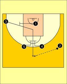 Pick'n'Roll. Baloncesto; táctica y entrenamiento.: Movimiento Para Triple Frontal Anadolu Efes Istanbul