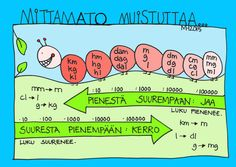 Mittamato muistuttaa mittamuunnoksista. Teaching Math, Learning Activities, Brain Breaks, School Holidays, Grade 1, Special Education, Lesson Plans, Physics, Fun Facts