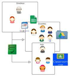 Sociotecnología Educativa