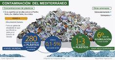 infografía plásticos - Buscar con Google