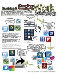 iPads in High School | Scoop.it