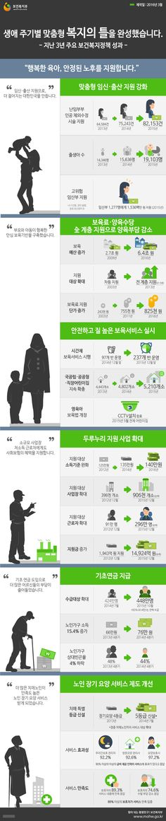 [인포] 행복한 육아, 안정된 노후를 지원합니다. #보건복지부 #지난_3년_주요_보건복지정책_성과 #복지의_틀 #육아 #노후