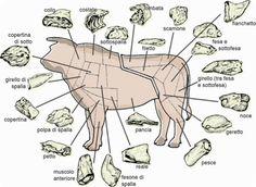 cuts of meat - Italian Food Decoder App Italian Meats, Meatloaf, Italian Recipes, Hamburgers, Drink, Food, Barbecue, Beverage, Passion