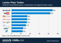 Die Grafik zeigt den Anteil der Social-Media-Nutzer in Deutschland, die ausgewählte Socia-Media-Seiten nutzen. #statista #infografik