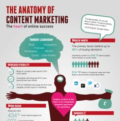 The Anatomy of Content Marketing - Infographic design