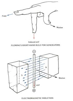 Fleming's Right-hand Rule for Generators Engineering Science, Electronic Engineering, Physical Science, Mechanical Engineering, Electrical Engineering, Teaching Science, Science Experiments, Science And Technology, Chemical Engineering