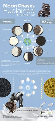 Moon phases explained with #Oreos