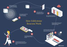 Eddystone is expected to grow at a higher CAGR than iBeacon tech. It is likely to get close to the market share of iBeacon during 2016-2020. Here's an infographic on how Eddystone beacons work.