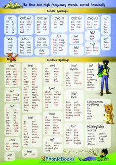 Phonics Sounds Chart, Phonics Chart, Phonics Rules, Phonics Books, Phonics Lessons, Phonics Reading, Spelling Activities, Teaching Phonics, Phonics Worksheets