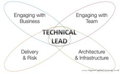 The Well-Rounded Technical Lead (A Model for Technical Leadership) | Engineering and Careering