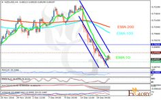 Nzdusd Analysis For   Forex Technical Analysis