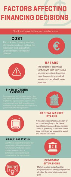 Financial managers: financing decisions and investments decisions - Learner All About Insurance, Fixed Asset, Where To Invest, Fund Management, Borrow Money, How To Raise Money, Factors, The Borrowers