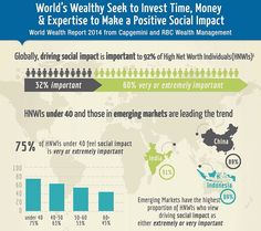 World Wealth Report HNWI seeking to drive social impact opportunities EM