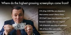 Where do highest-grossing screenplays come from?