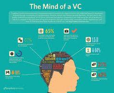 Cool venture capital infographic...